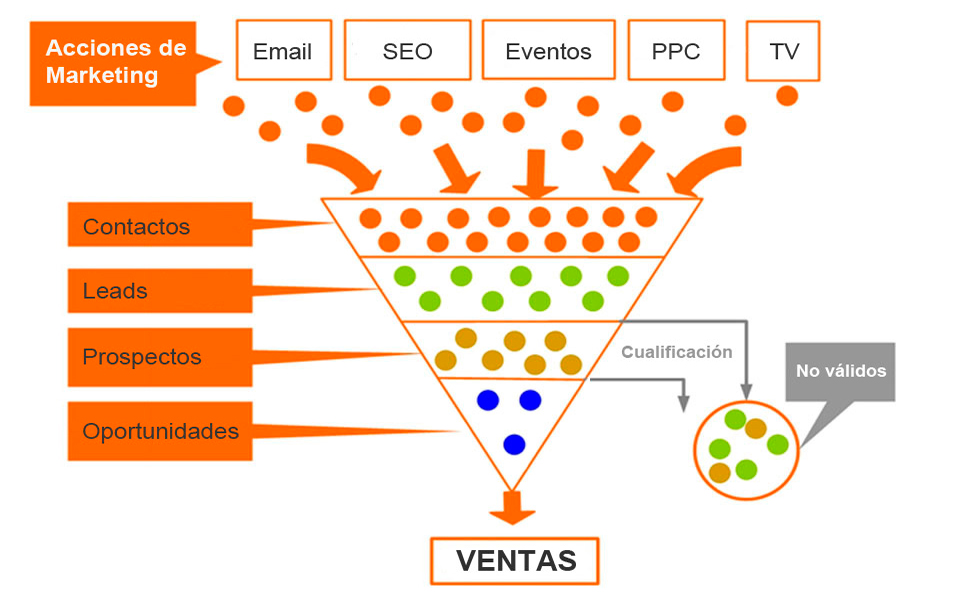 Mentes Maestras - Sistema 3: Embudo de Marketing y Ventas